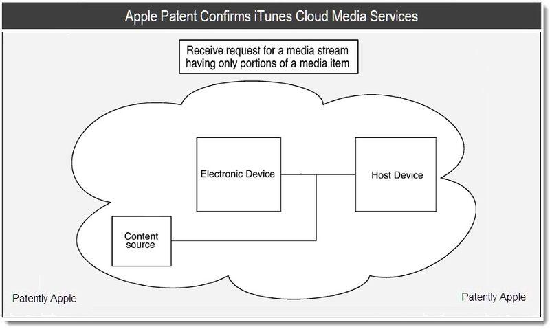 Brevet Audio streaming [Dossier] Apple très proche de renouveler MobileMe et de lancer son service de Streaming musical