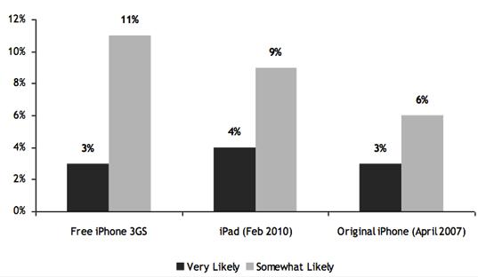 Analyse iph3Gs gratuit Et si liPhone Low Cost était en vérité un iPhone 3Gs passant gratuit ?
