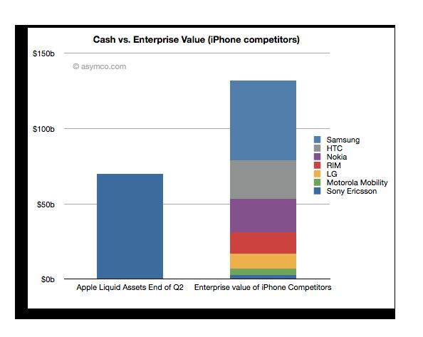 Apple mobile cash Apple : Assez dargent pour engloutir lindustrie du mobile