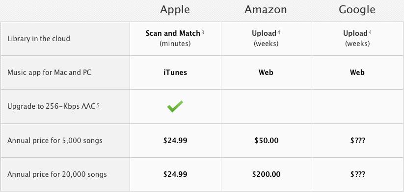 Capture d'écran 2011 06 07 à 11.48.20 Récapitulatif de la keynote : Tout savoir sur iCloud (Gratuit)