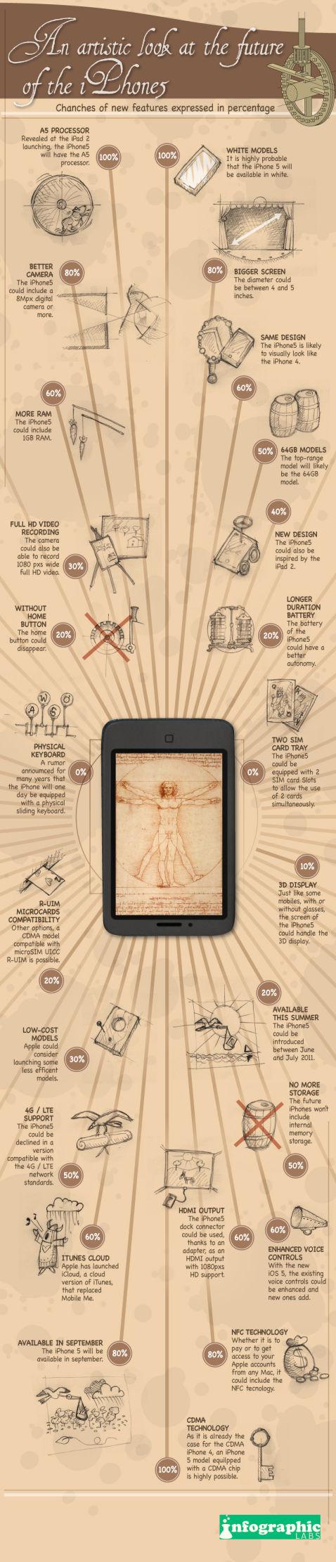 Infographie iPhone 5 Une infographie très complète sur les rumeurs de liPhone 5