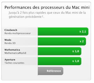 Capture d'écran 2011 07 20 à 21.56.52 Nouveau Mac Mini : tout ce qui faut savoir sur cet ordinateur