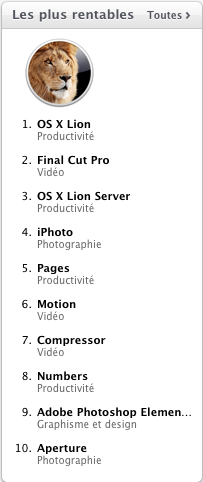 Lion top rentable Mac OSX Lion : 1 million de téléchargements sur le Mac App Store en 24h