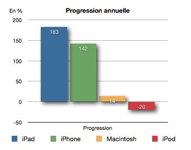 Progression Résultats Financiers T3 Apple : 20 millions diPhone vendus, 28 milliards de dollars de chiffre daffaire