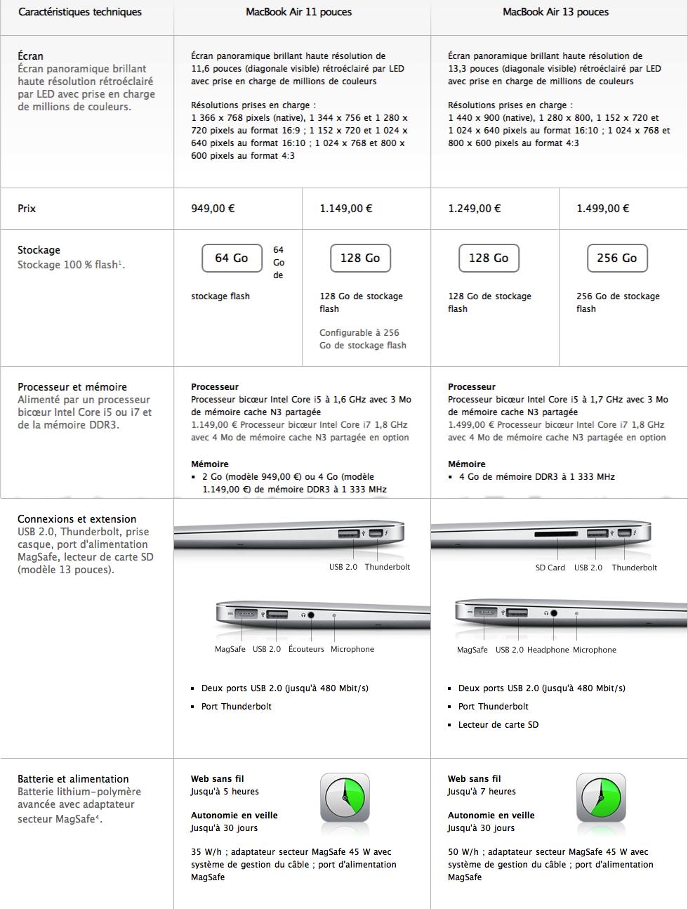 Tableau Macbook Air Les nouveaux Macbook Air 2011 sont là : Baisse de prix, Thunderbolt, et Sandy bridge