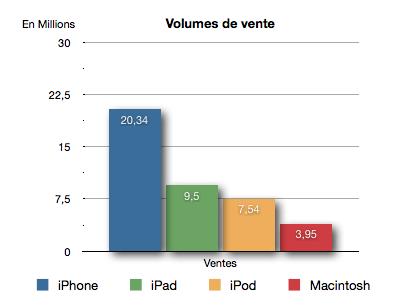 Volume de vente Résultats Financiers T3 Apple : 20 millions diPhone vendus, 28 milliards de dollars de chiffre daffaire