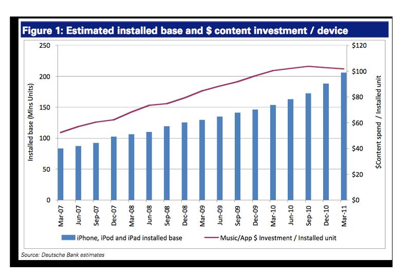 iOS Contenu graphique Statistiques : Chaque terminal iOS contiendrait en moyenne 100$ de contenu