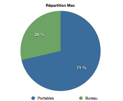 répartition mac1 Résultats Financiers T3 Apple : 20 millions diPhone vendus, 28 milliards de dollars de chiffre daffaire