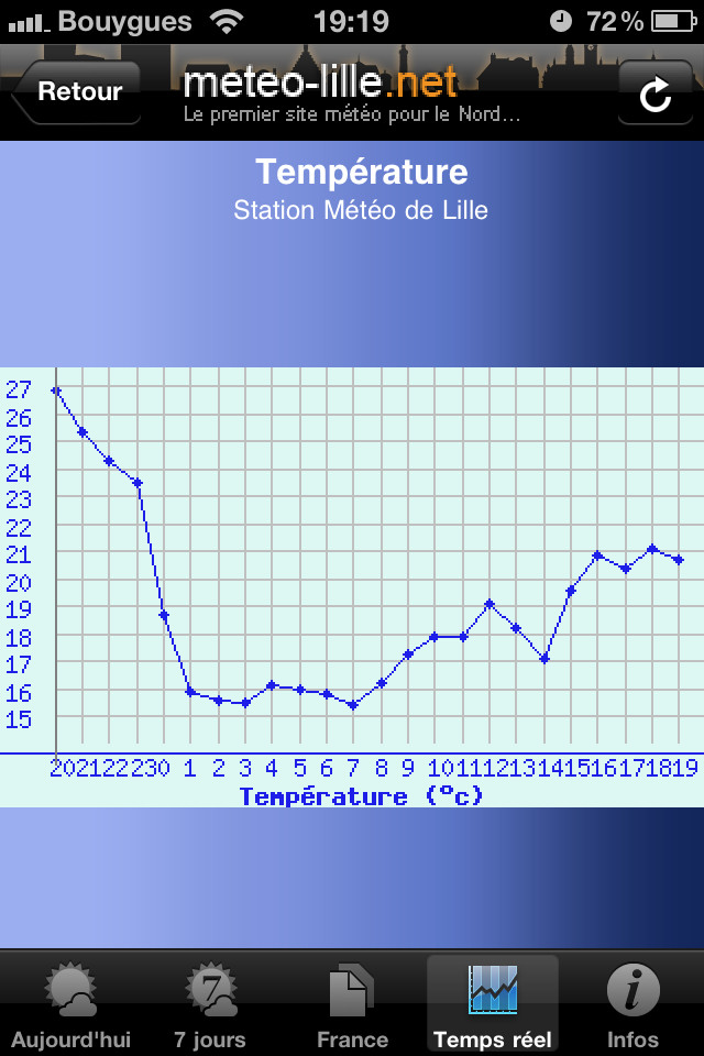 test cardi graph1 [Test] Appli Météo Cardiweb   Les applications références de la météo sur iPhone (gratuit)