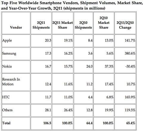 Safari 20110805 161001 Apple dépasse Nokia et devient le 1er vendeur de smartphones au monde