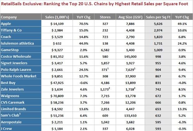 Ventes par surface  Apple possède la surface de vente la plus rentable !