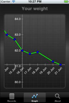 Weight tracker Les bons plans de lApp Store ce dimanche 7 août 2011