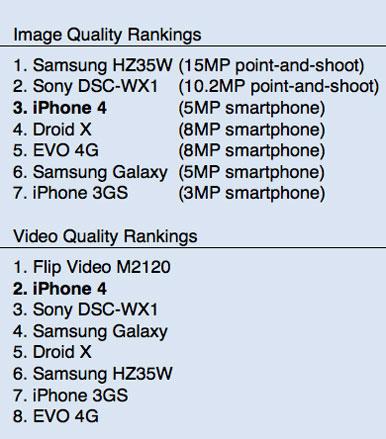 etude megapixels Lappareil photo de liPhone 5 bien meilleur que celui de liPhone 4 ?