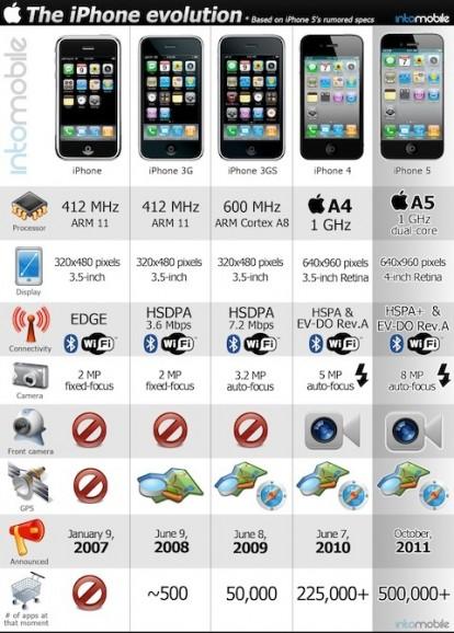 infographie iphone Lévolution de liPhone de 2007 à 2011 dans une infographie