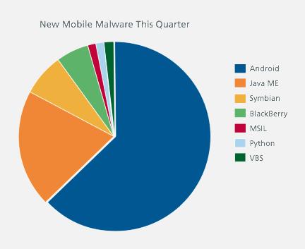 malware mcafee iOS plus sécurisé que les autres systèmes, En particulier Android