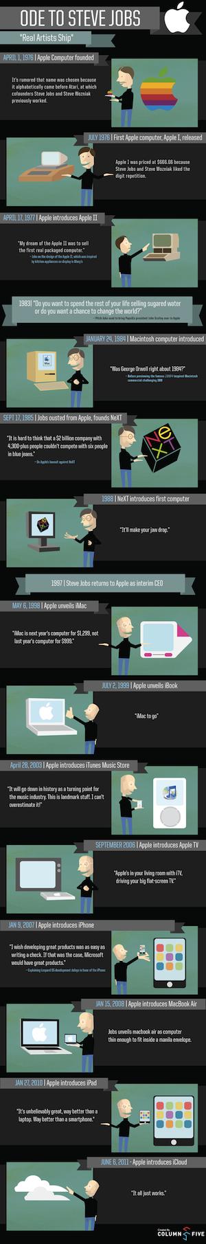 produits lancés Toute lhistoire de Steve Jobs chez Apple en une image !