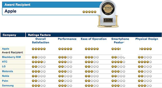 sondage satisfaction Apple: numéro 1 de la satisfaction client parmi les fabricants de SmartPhone