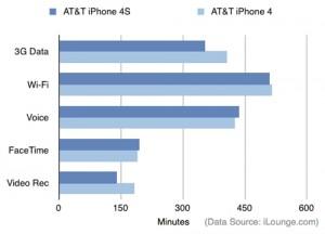 Batterie iPhone 4S 300x216 Comparatif de la batterie de liPhone 4S avec celle de liPhone 4
