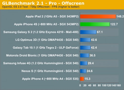 GLBenchmarks 500x364 LiPhone 4S : 2 fois plus puissant que liPhone 4 et ses concurrents !