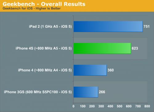 GeekBench 500x364 LiPhone 4S : 2 fois plus puissant que liPhone 4 et ses concurrents !