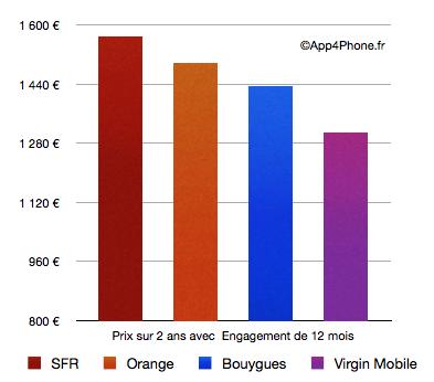 Graphique 12 mois [Dossier Comparatif] Quel opérateur parmi Orange, SFR, Bouygues, Virgin Mobile propose liPhone 4S le moins cher ?