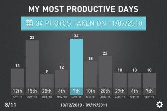 Phot stats Les bons plans de lApp Store ce vendredi 7 octobre 2011