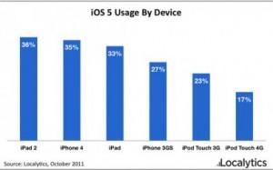 Stats iOS5 300x187 iOS 5 : un succès pour tous les iDevices compatibles