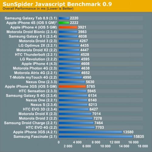 Sunspider 500x500 LiPhone 4S : 2 fois plus puissant que liPhone 4 et ses concurrents !