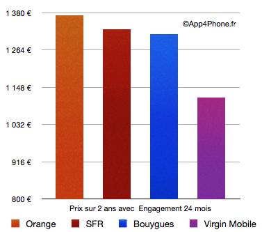 graphique 24 mois [Dossier Comparatif] Quel opérateur parmi Orange, SFR, Bouygues, Virgin Mobile propose liPhone 4S le moins cher ?