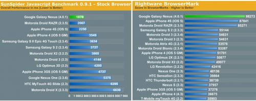 art1 500x199 Ice Cream Sandwich VS iOS 5