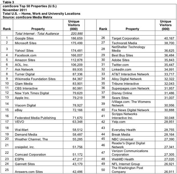 Top 50 sites 2011