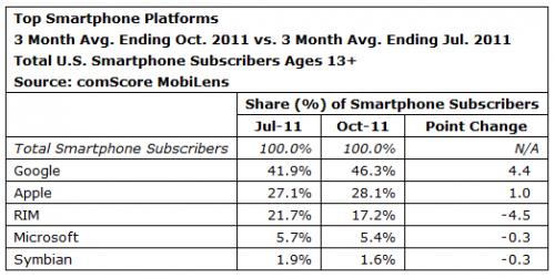 Plateforme score 500x251 Android VS Apple, et s'il ne restait qu'eux ?