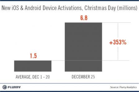 Record activations smartphones noel