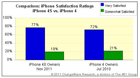 art2 Siri contribue à la satisfaction des utilisateurs diPhone 4S