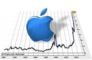 Bourse Apple logo 300x198 Apple : 500 000 emplois liés à la firme américaine aux USA