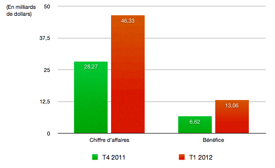 CA Apple : Des résultats financiers tonitruants pour le T1 2012