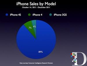 Graphique iphone 4S LiPhone 4S : liPhone le plus vendu devant le 4 et 3GS