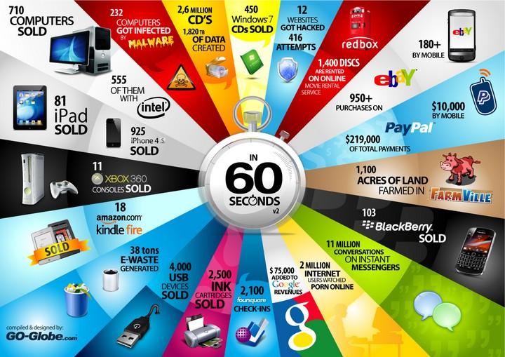 Tech 60 seconds Tout ce qui se passe sur le Web en 60 secondes