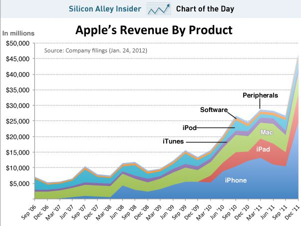 Apple's Product Development Process – Inside the World's Greatest Design Organization