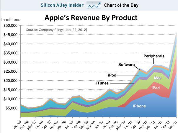 insider graph Apple : Des résultats financiers tonitruants pour le T1 2012
