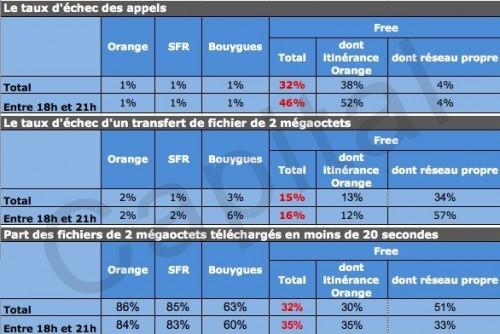 Free Stats 500x334 Réseau Free Mobile : 46% dappels échouent entre 18h et 21h