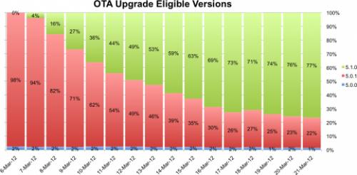OTA 500x246 LOTA des iOS a le vent en poupe