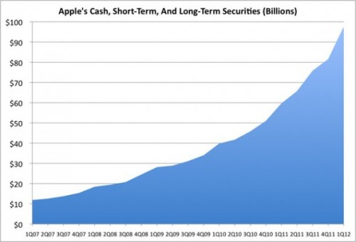 apple now has 97 billion Apple dévoile ses résultats financiers pour le T2 2012