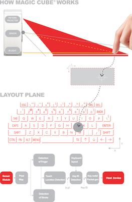 ClavierLAser 005 Concours : Un Clavier Virtuel Laser pour iPhone à gagner (141€)