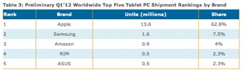 Pourcentage iPad vendus 500x147 Plus de 62% des tablettes vendues sont des iPad !