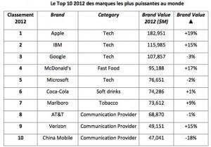 Top 10 des marques 300x209 La marque la plus puissante du monde est... Apple !