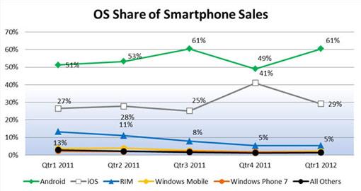 smartphone os android Le mystère des parts de marché des SmartPhones aux US