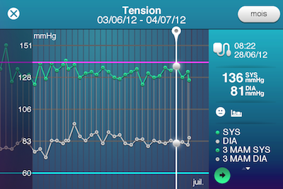 CcrsCardioDock 009 Concours : Un tensiomètre CardioDock à gagner (129€)