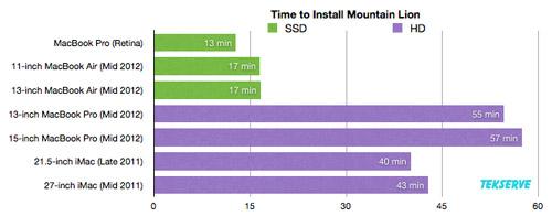 Temps Lion Mountain OS X Mountain Lion : combien de temps pour quil rugisse ?