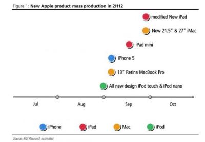 rumeur sortie produit Apple